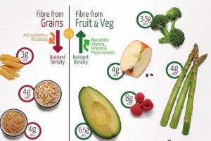 Fibre from fruit and veggie